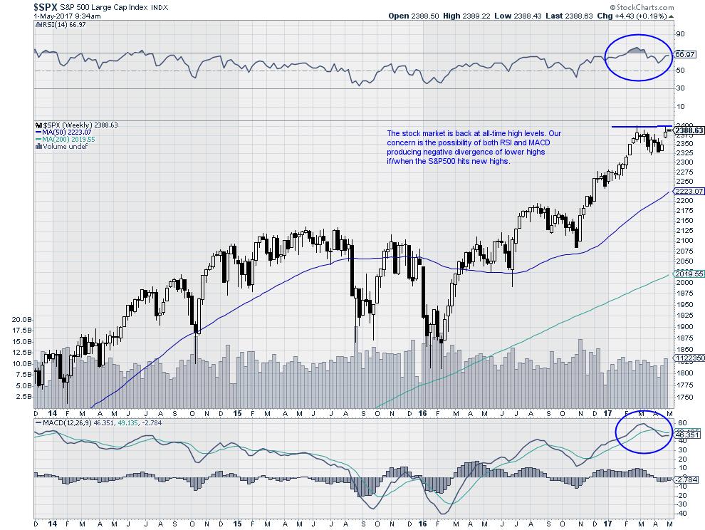 $SPX - S&P 500 Index