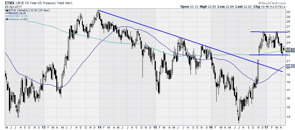 $TNX - CBOE 10-Year US Treasury Yield Index