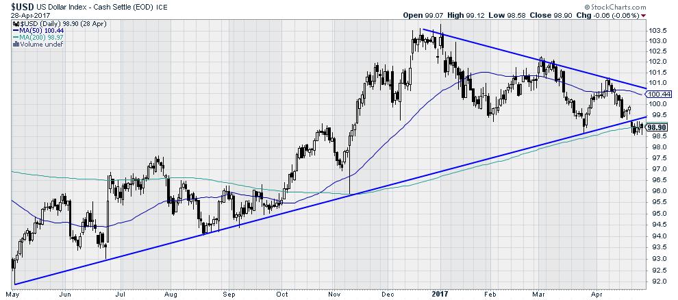 $USD - US Dollar Index