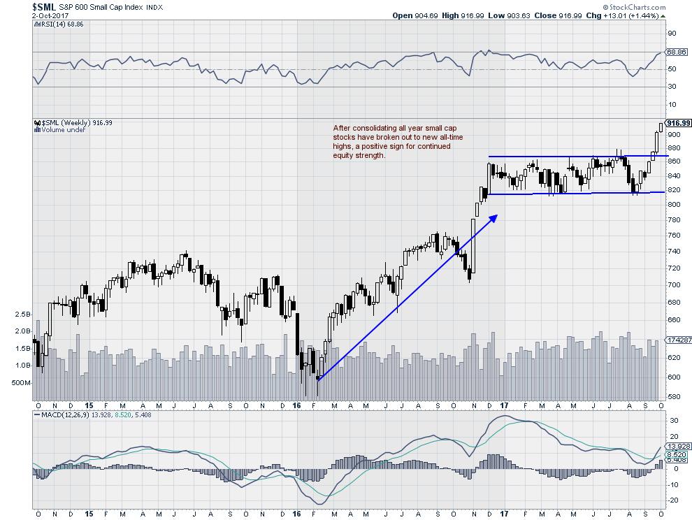 $SML - S&P 600 Small Cap Index