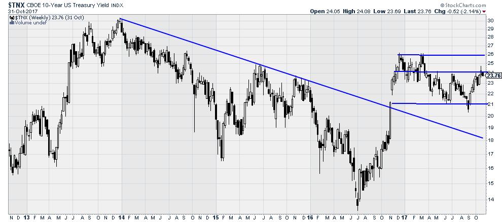 $TNX - 10 year Treasury Yield Index