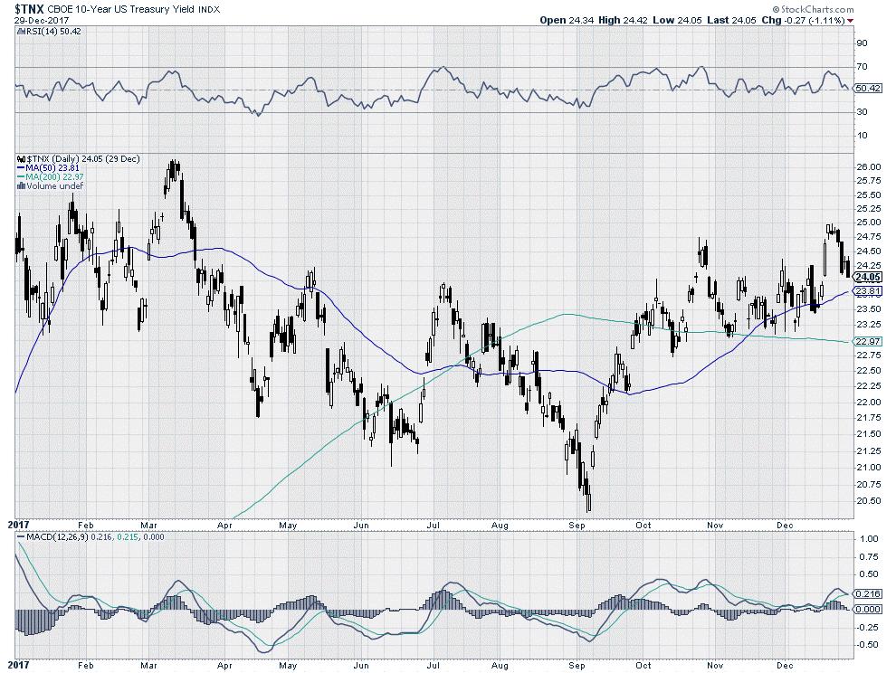 $TNX - CBOE 10-year Treasury Yield Index