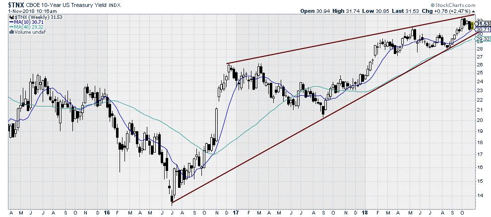 $TNX CBOE 10-year Treasury Yield Index