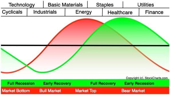 Economic Cycle Market Cycle