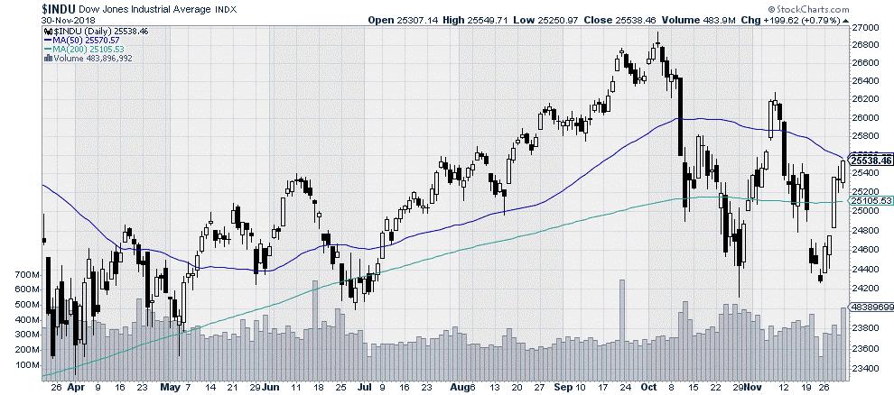 $INDU Dow Jones Industrial Average