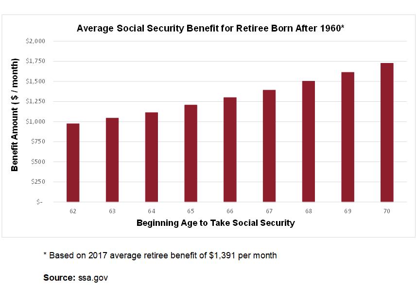 Social Security - Magellan Financial