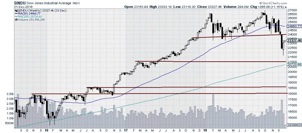 $INDU - Dow Jones Industrial Average