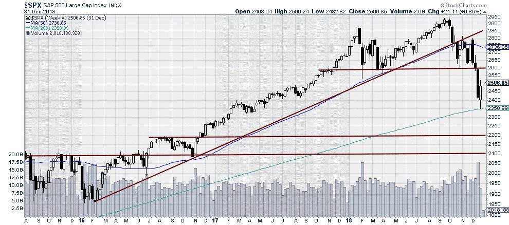 $SPX - S&P500 Large Cap Index