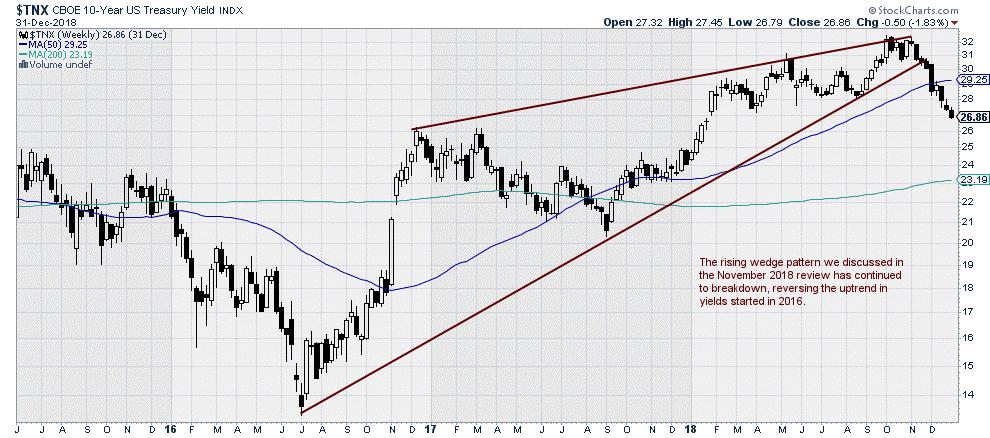 $TNX - CBOE 10 Year Treasury Yield