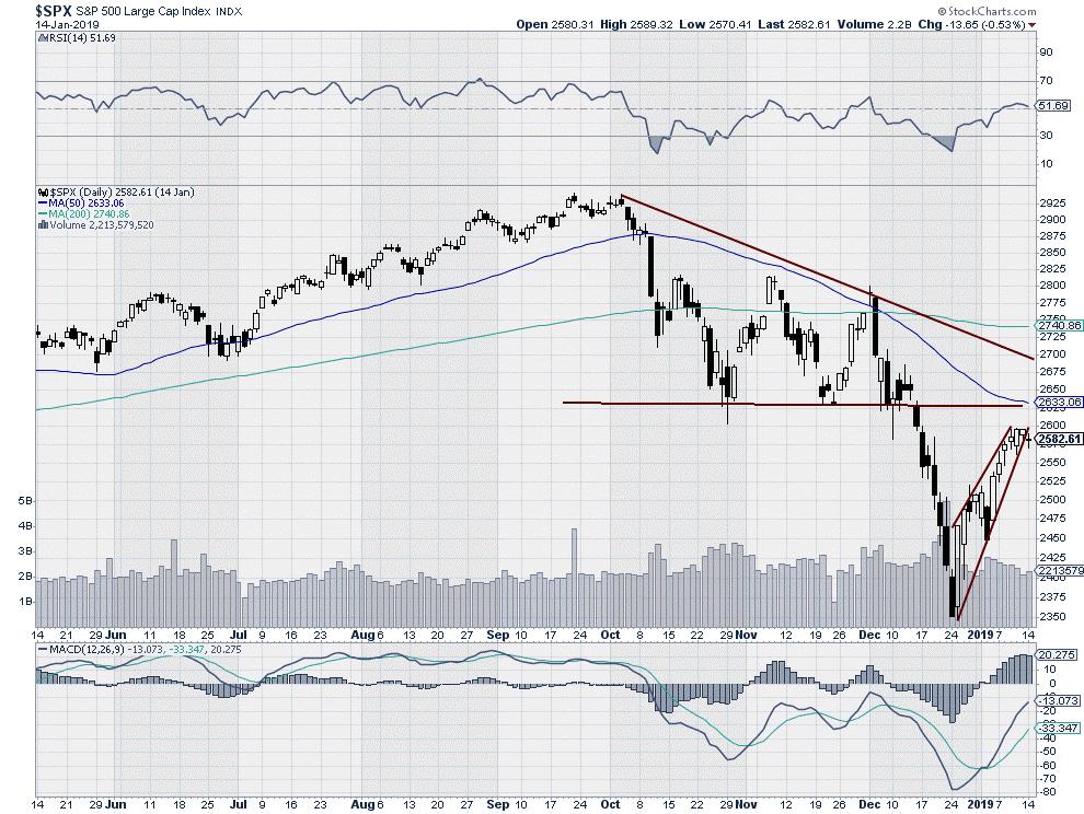 $SPX: S&P 500 Large Cap Index