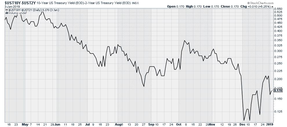 Yield Curve 2-10Yr Treasury