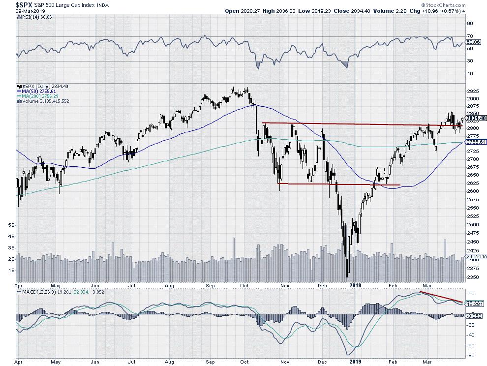 $SPX - S&P 500 Stock Market Large Cap Index