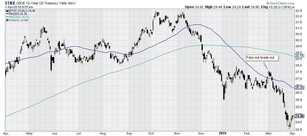$TNX - 10-year Treasury Yield Index - Bond Market