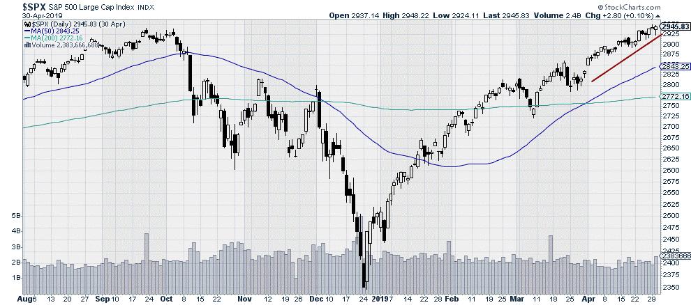 $SPX - S&P 500 Large Cap Index