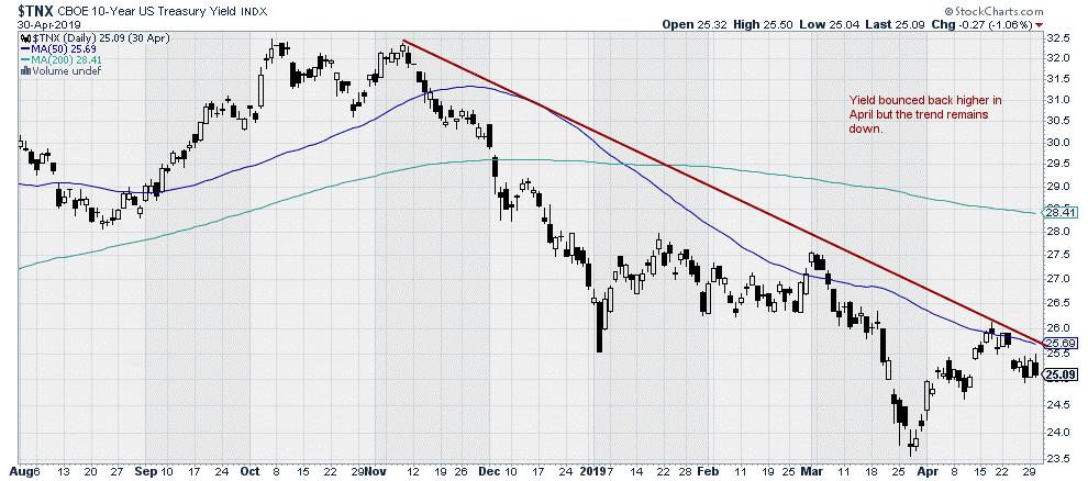 $TNX - CBOE 10 Year Treasury Yield Index