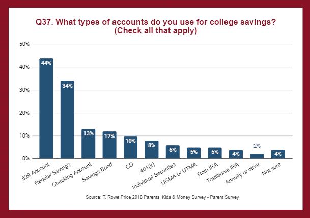 College Savings Plan Options Chart Allentown, PA