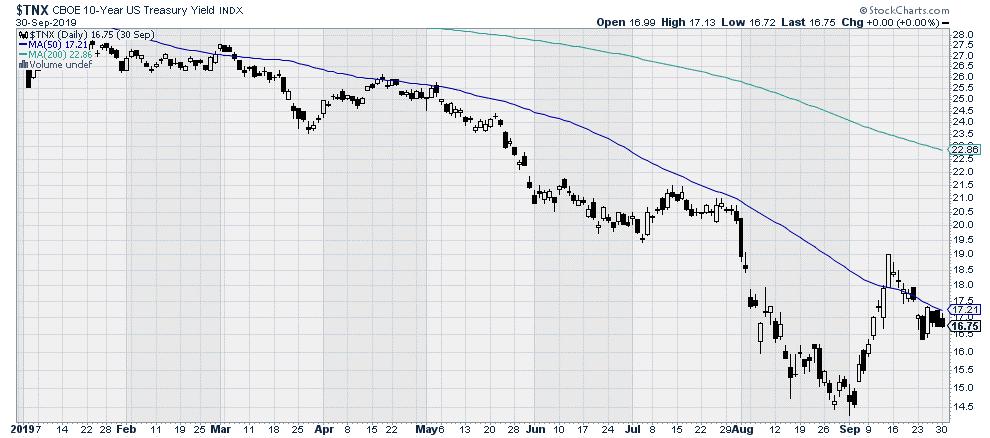 $TNX 10-year Treasury Bond yield index