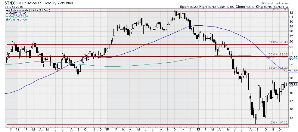 $TNX - 10-year US Treasury Yield Index