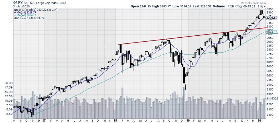 $SPX S&P 500 Large Cap Index
