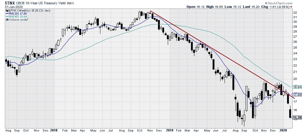 $TNX CBOE 10-year US Treasury Yield