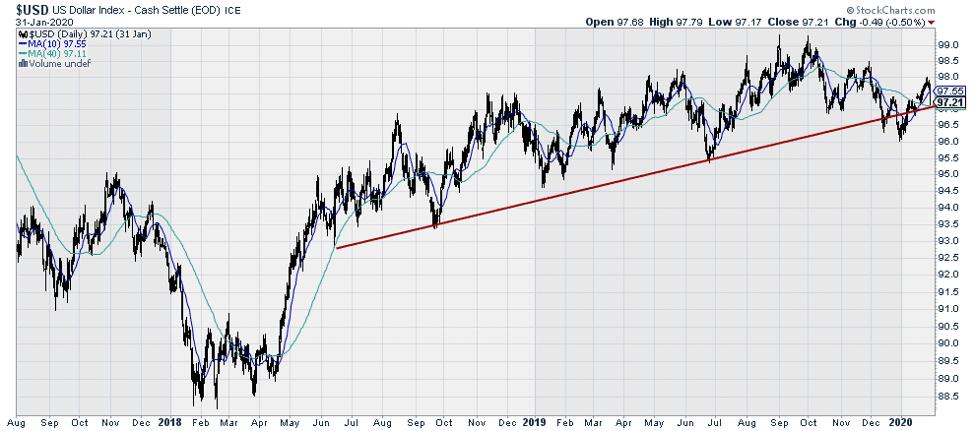 $USD US Dollar Index