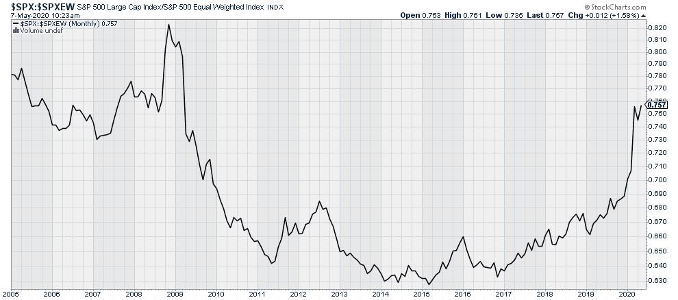 $SPX:$SPXEW large cap stock Market Index