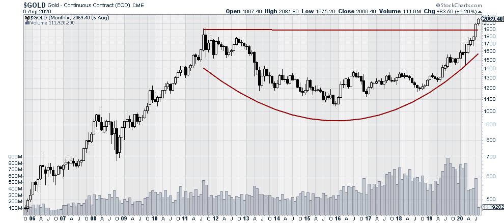 Gold continuous price