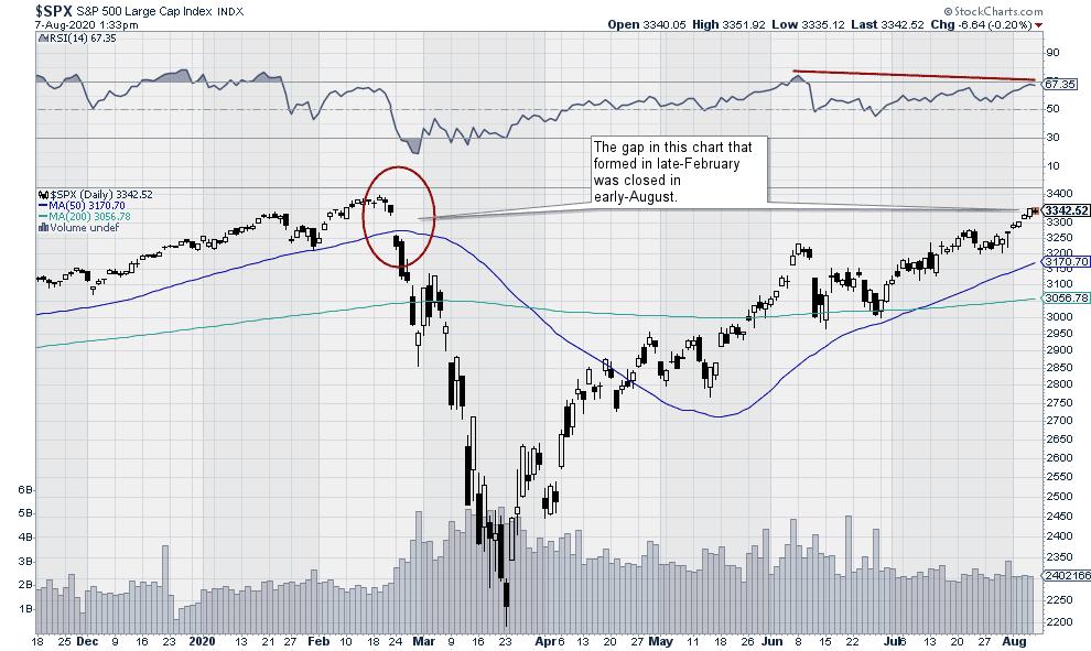 S&P 500 Large Cap Stock Index