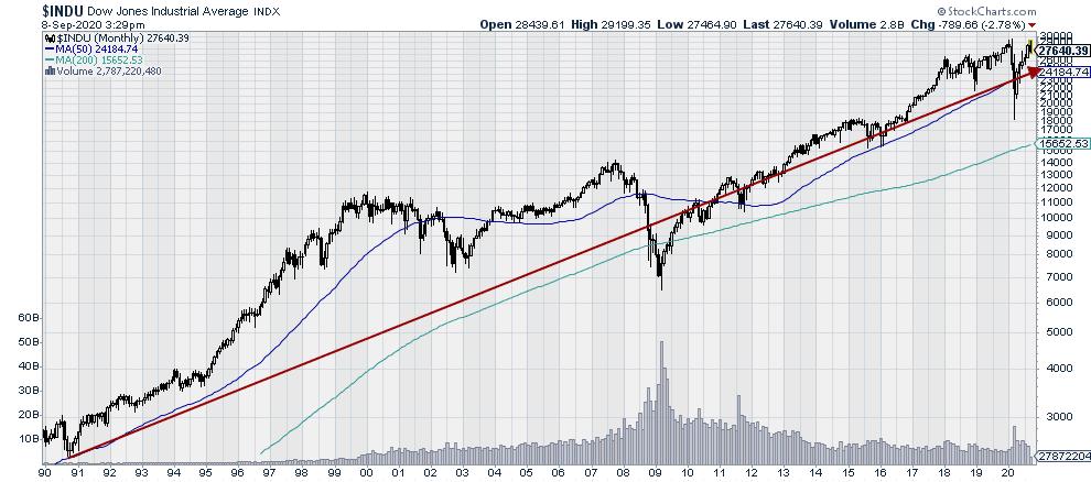 Large Cap Stock Market Index: Dow Industrials