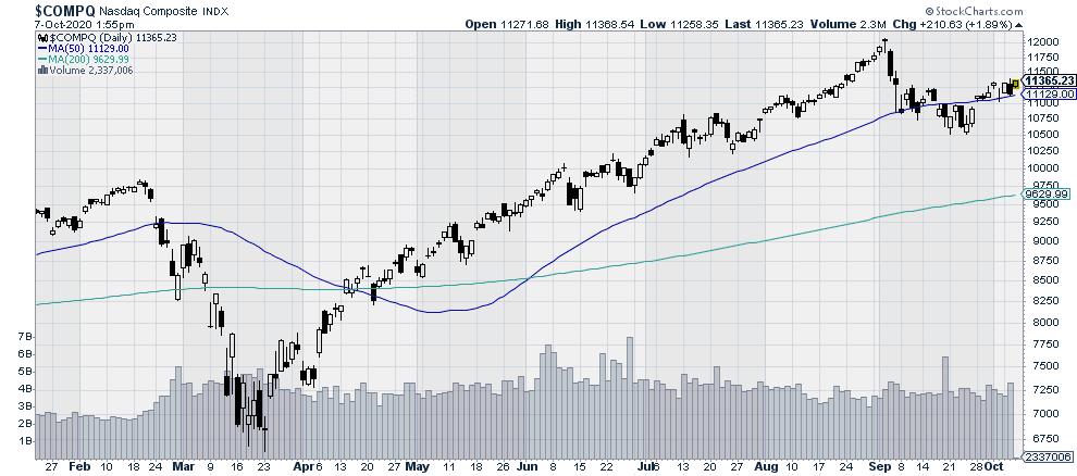 Nasdaq Large Cap Stock Index