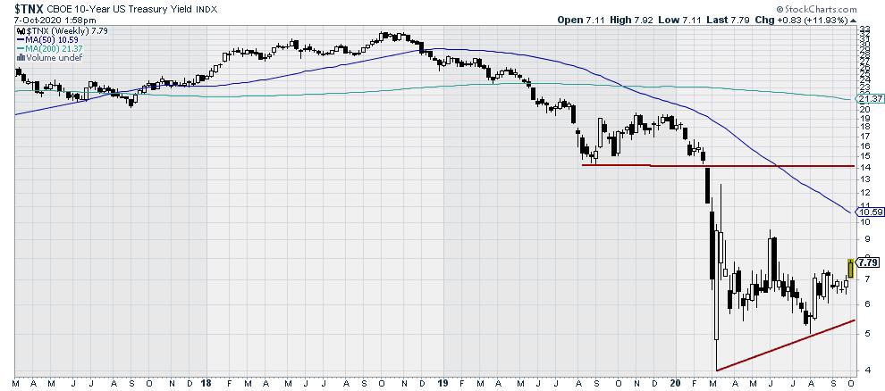 10-year Treasury Yield Bond Index