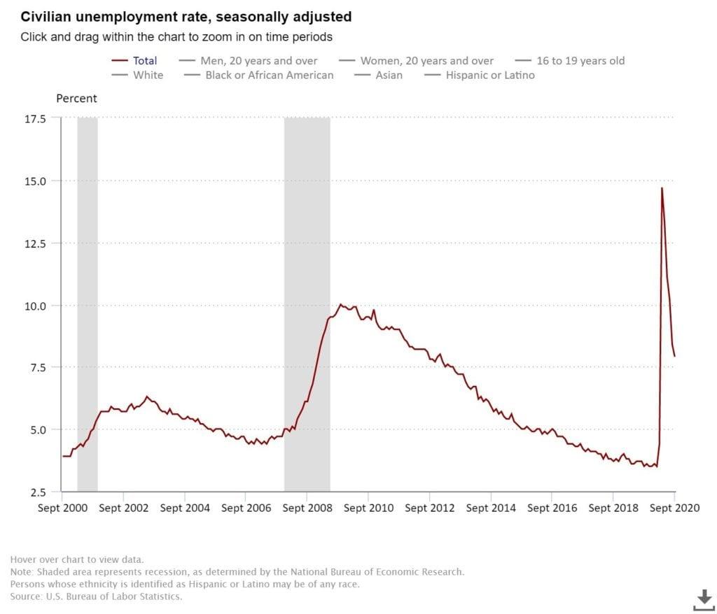 Seasonally adjusted US unemployment data