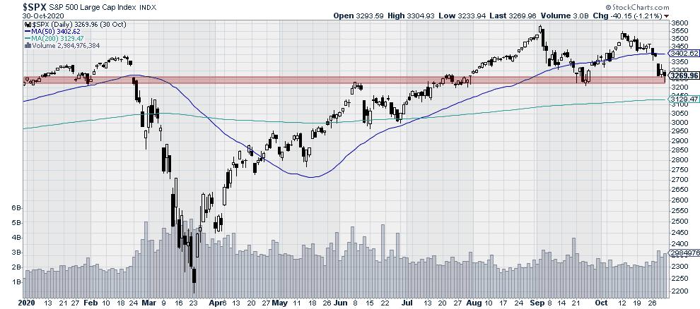 Large Cap Stock Market Index $SPX