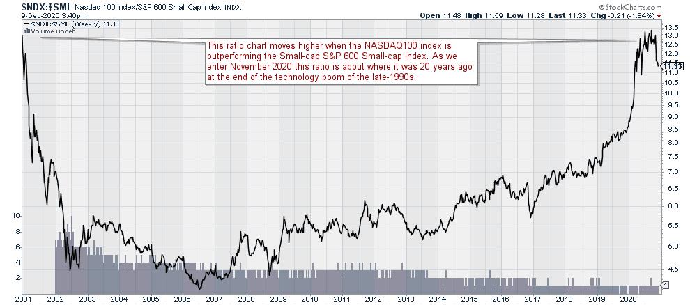 $NDX:$SLM Ratio Chart