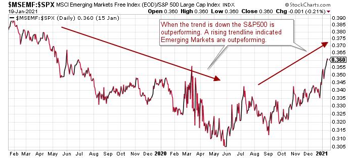EM:SPX Ratio Chart