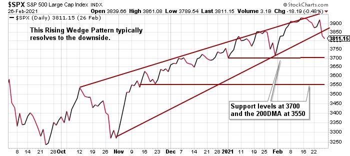 $SPX - S&P 500 Large Cap Stock Market Index