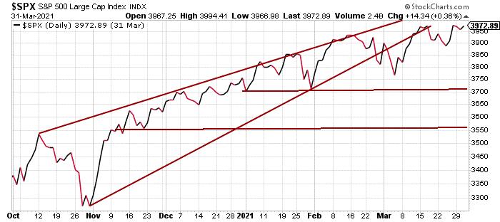 $SPX - Stock Market Index