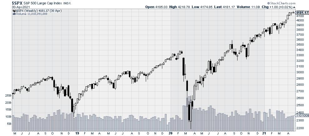 $SPX: Large Cap Stock Market Index