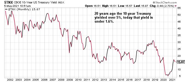 $TNX 10-year Treasury Yield Index