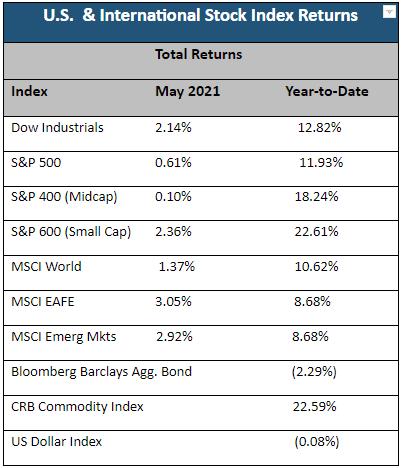 May 2021 Market Returns