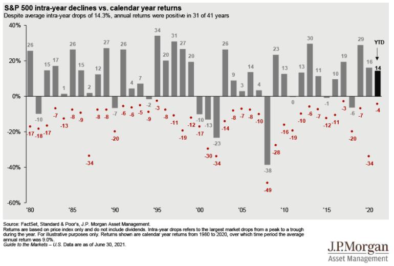 S&P500 Inter-year declines