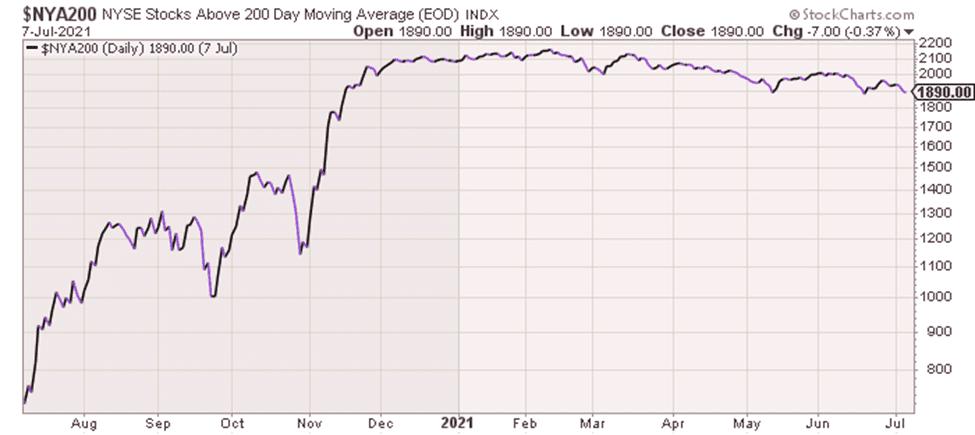 NYSE Stocks above 200DMA