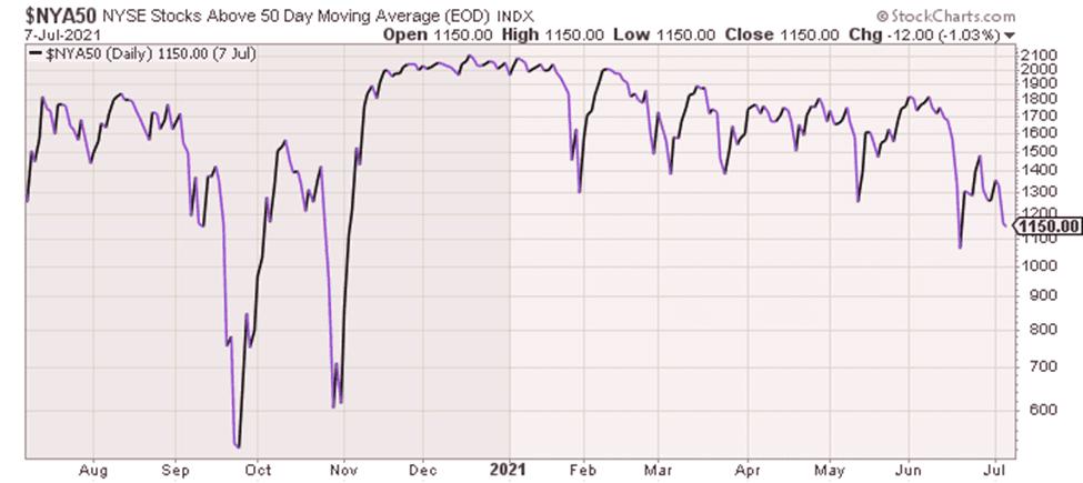 NYSE Stocks above 50DMA