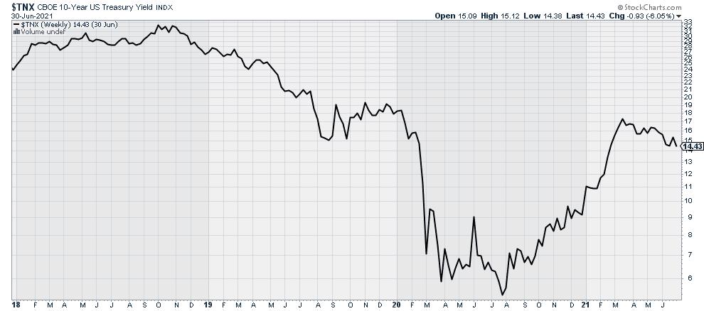 $TNX: 10-year Treasury Yield