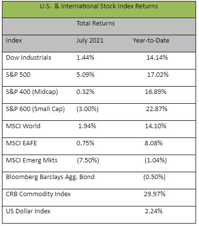 Market Returns July 2021
