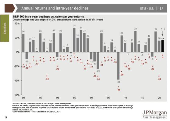 JP Morgan Graph 1
