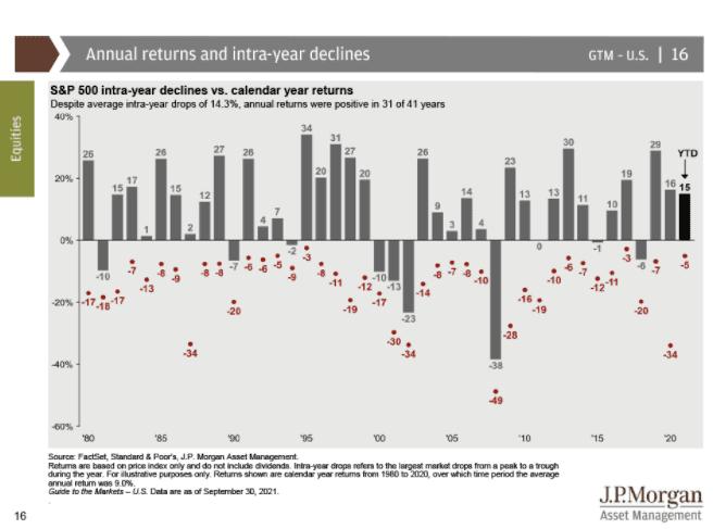 S&P Annual Returns